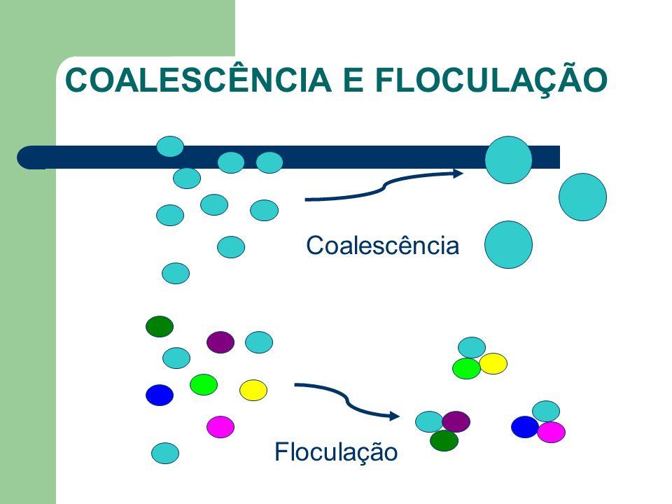 COALESCÊNCIA E FLOCULAÇÃO Coalescência Floculação