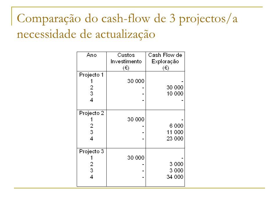 Comparação do cash-flow de 3 projectos/a necessidade de actualização