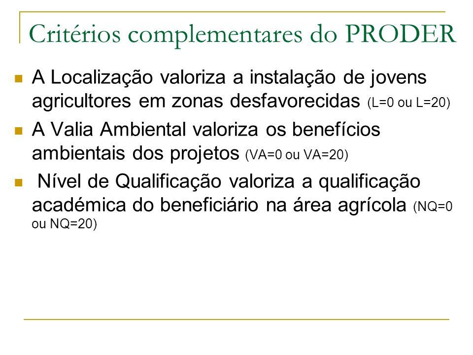 Critérios complementares do PRODER A Localização valoriza a instalação de jovens agricultores em zonas desfavorecidas (L=0 ou L=20) A Valia Ambiental valoriza os benefícios ambientais dos projetos (VA=0 ou VA=20) Nível de Qualificação valoriza a qualificação académica do beneficiário na área agrícola (NQ=0 ou NQ=20)