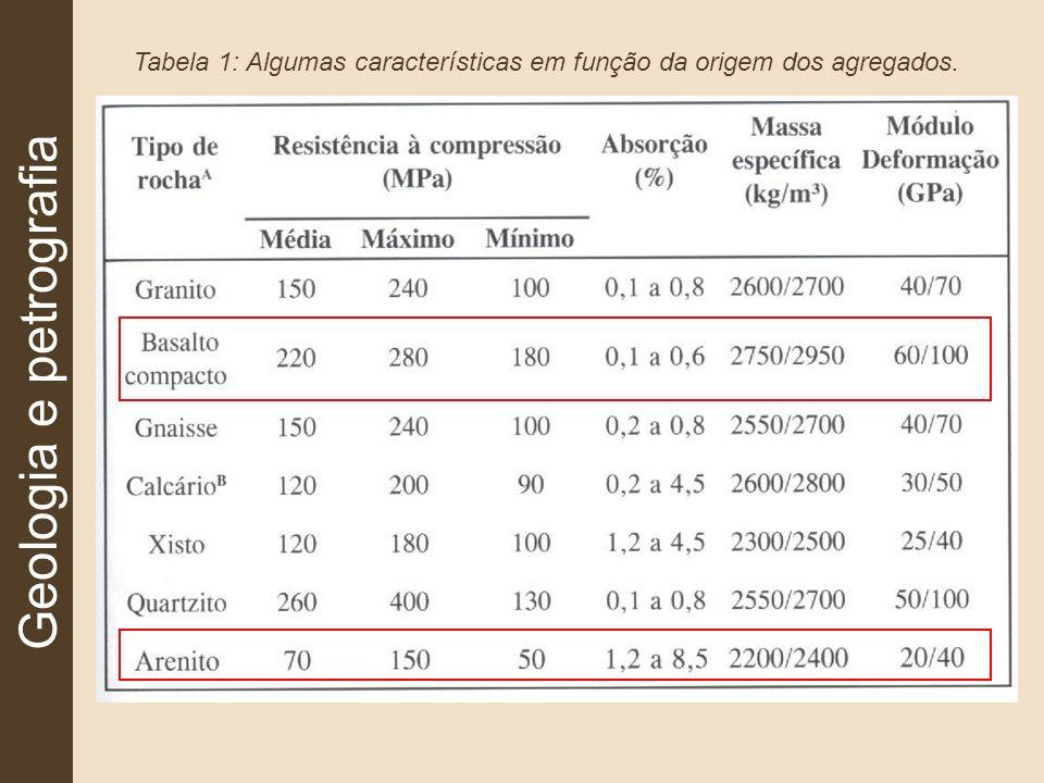 Tabela 1: Algumas características em função da origem dos agregados.