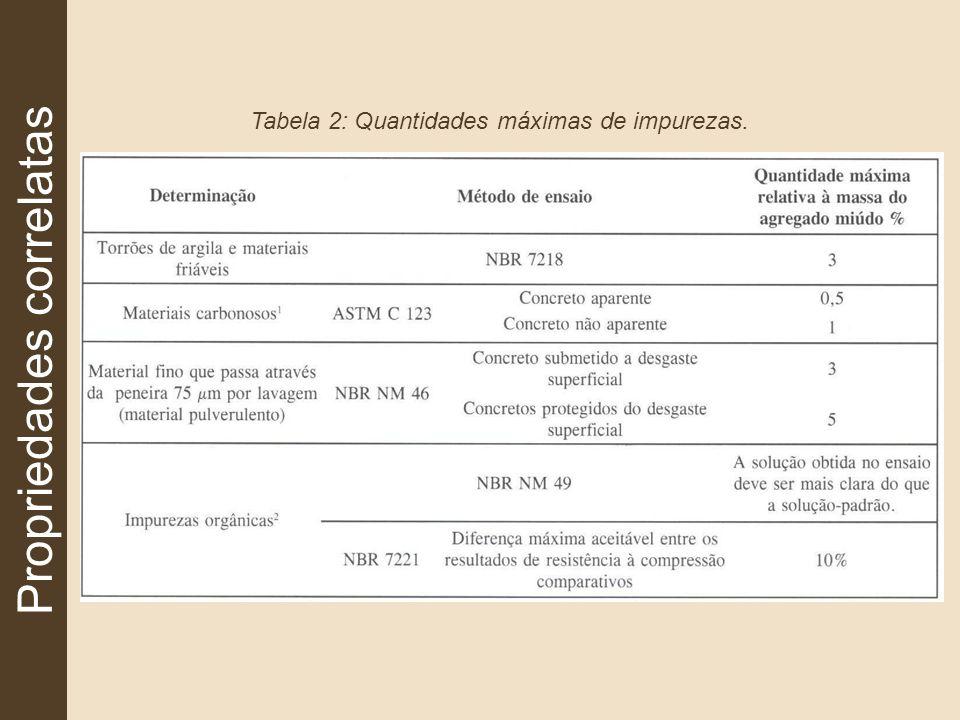 Propriedades correlatas Tabela 3: Quantidades máximas de impurezas.