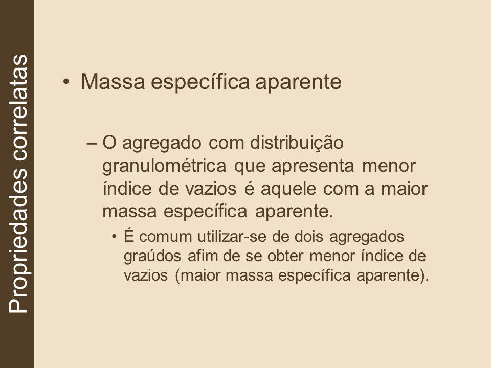 Massa específica aparente –O agregado com distribuição granulométrica que apresenta menor índice de vazios é aquele com a maior massa específica apare