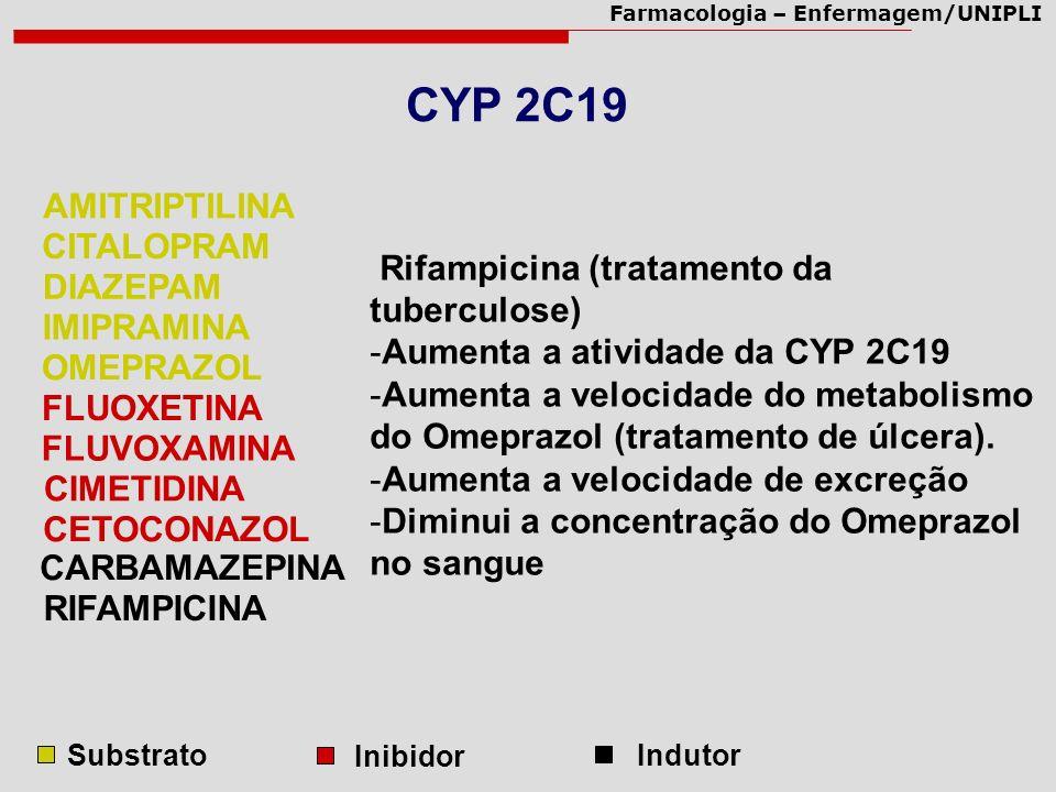 Farmacologia – Enfermagem/UNIPLI CYP 2C19 Rifampicina (tratamento da tuberculose) -Aumenta a atividade da CYP 2C19 -Aumenta a velocidade do metabolism