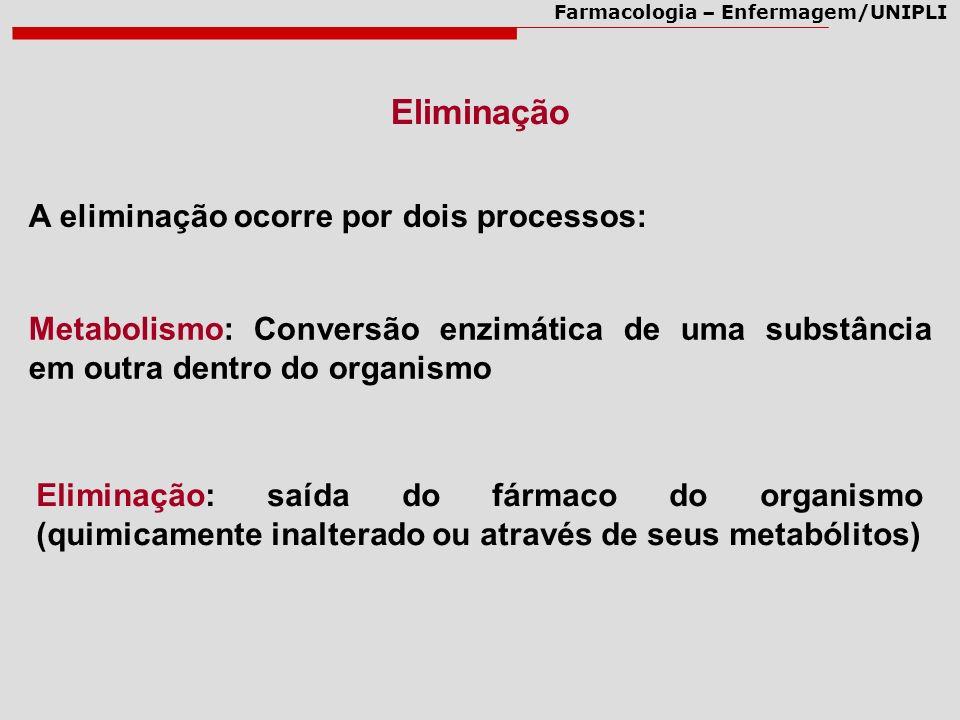 Farmacologia – Enfermagem/UNIPLI A eliminação ocorre por dois processos: Eliminação: saída do fármaco do organismo (quimicamente inalterado ou através