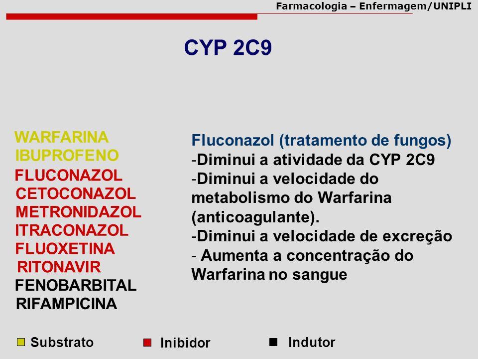 Farmacologia – Enfermagem/UNIPLI Fluconazol (tratamento de fungos) -Diminui a atividade da CYP 2C9 -Diminui a velocidade do metabolismo do Warfarina (
