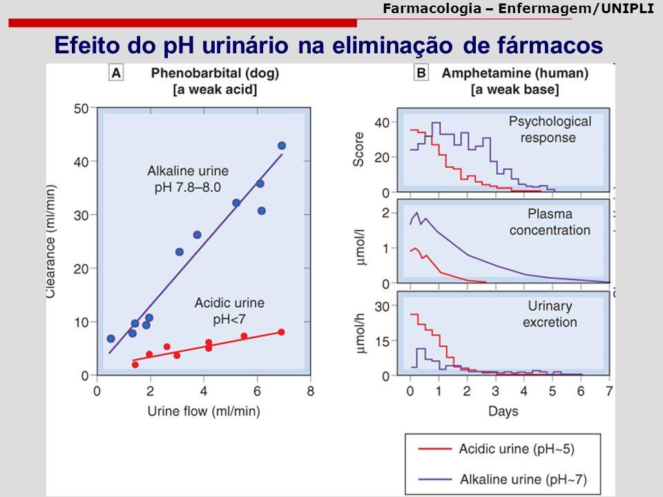 Farmacologia – Enfermagem/UNIPLI Efeito do pH urinário na eliminação de fármacos