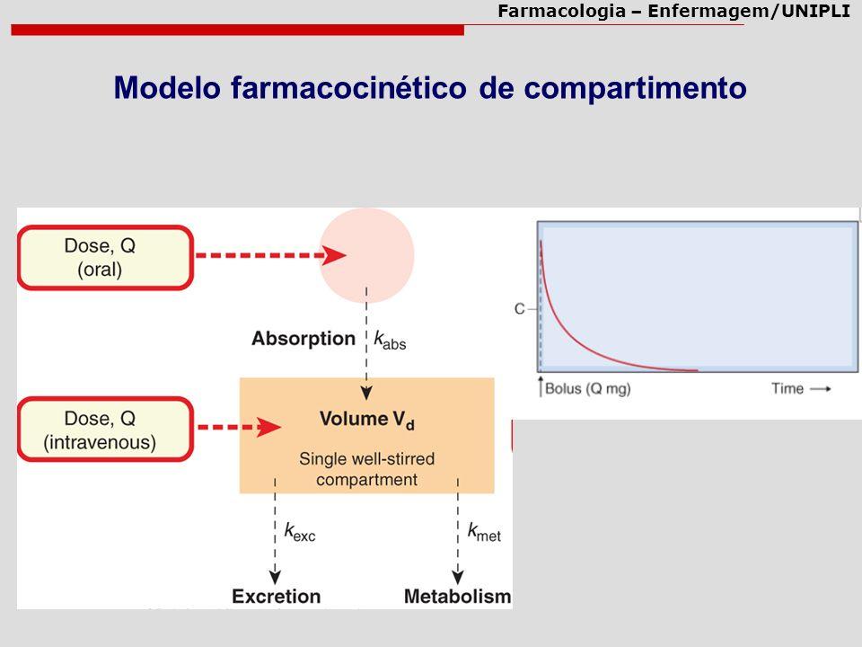 Farmacologia – Enfermagem/UNIPLI Modelo farmacocinético de compartimento