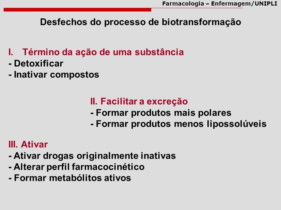 Farmacologia – Enfermagem/UNIPLI Conseqüências do metabolismo de drogas DrogaMetabólito Enzima Substrato Ativo Inativo lipossolúvel excretada maioria InativoAtivo minoria TóxicoNão-tóxico Tóxico AtivoIgual, menos ou mais ativo