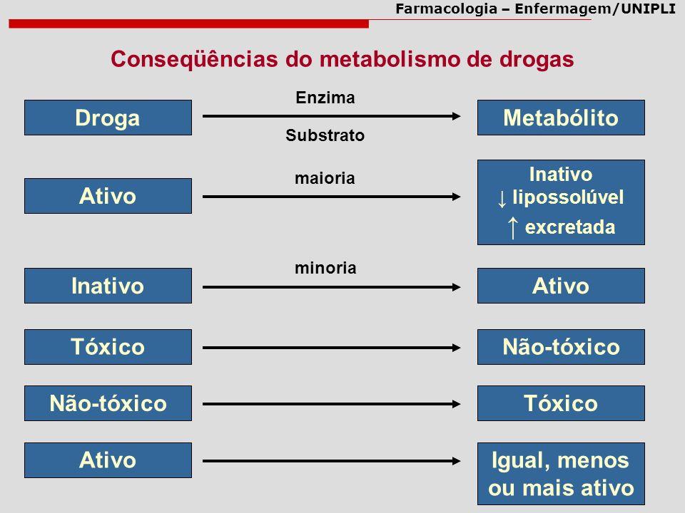 Farmacologia – Enfermagem/UNIPLI Conseqüências do metabolismo de drogas DrogaMetabólito Enzima Substrato Ativo Inativo lipossolúvel excretada maioria