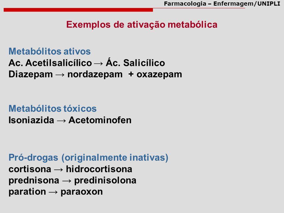 Farmacologia – Enfermagem/UNIPLI Exemplos de ativação metabólica Metabólitos ativos Ac. Acetilsalicílico Ác. Salicílico Diazepam nordazepam + oxazepam