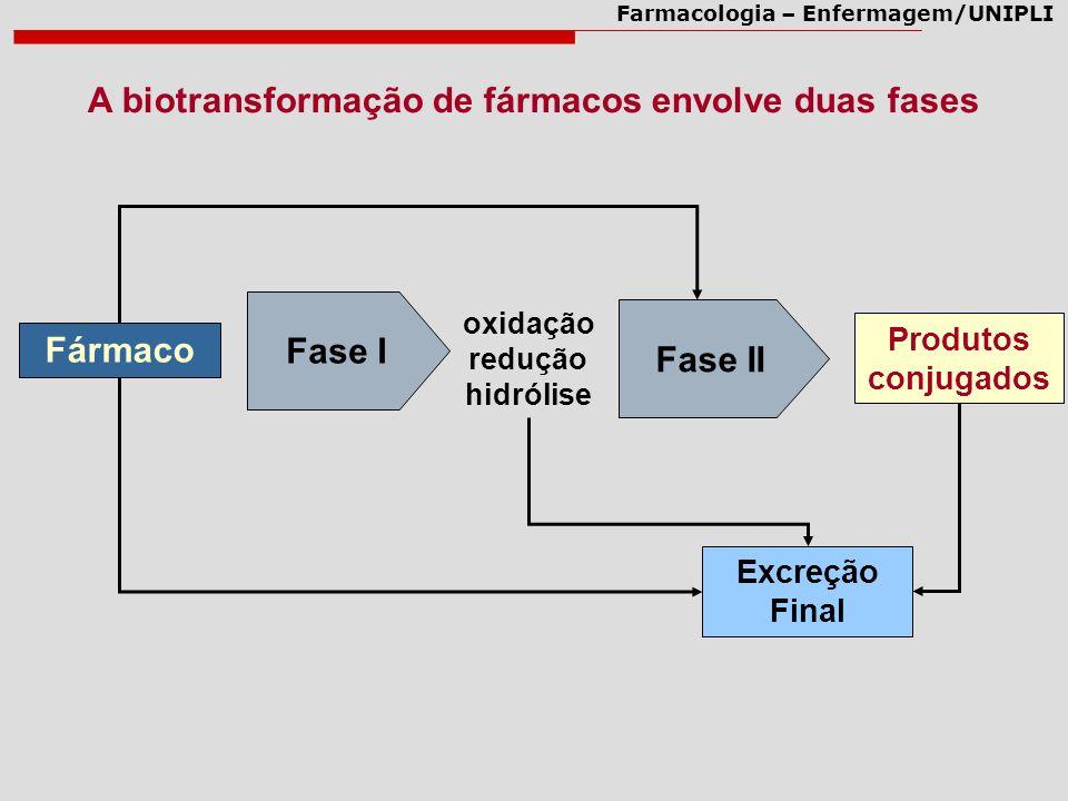 Farmacologia – Enfermagem/UNIPLI A biotransformação de fármacos envolve duas fases Fármaco Fase I Produtos conjugados Fase II oxidação redução hidróli
