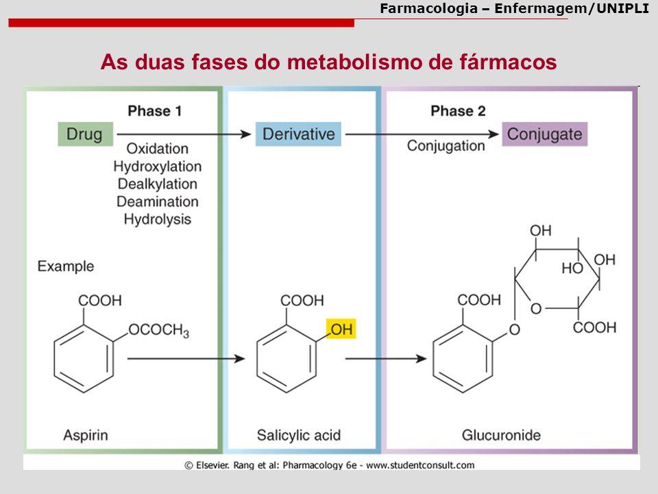 Farmacologia – Enfermagem/UNIPLI Inibidores São compostos que inibem a atividade de enzimas do CYP450, portanto diminuem a excreção de xenobióticos.