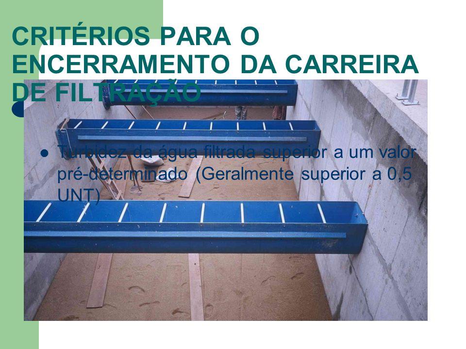 CRITÉRIOS PARA O ENCERRAMENTO DA CARREIRA DE FILTRAÇÃO Turbidez da água filtrada superior a um valor pré-determinado (Geralmente superior a 0,5 UNT)