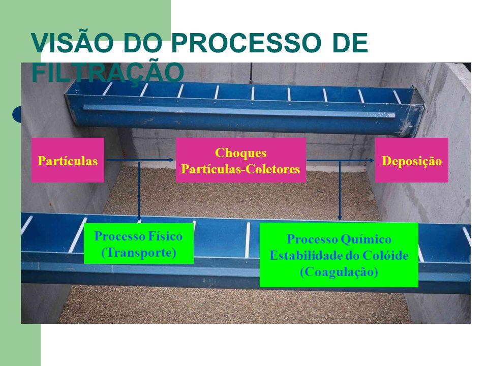 Partículas Choques Partículas-Coletores Deposição Processo Físico (Transporte) Processo Químico Estabilidade do Colóide (Coagulação) VISÃO DO PROCESSO DE FILTRAÇÃO