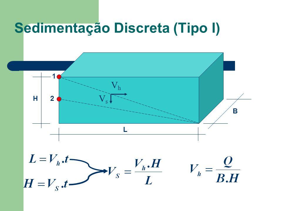 Sedimentação Discreta (Tipo I) B H L 1 2 VhVh VsVs