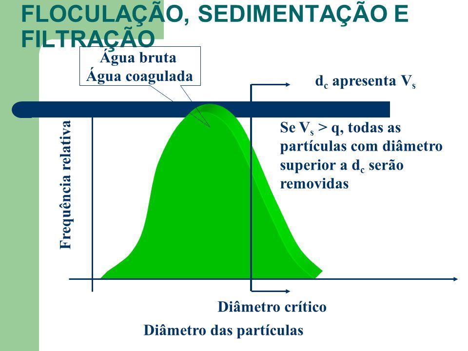 FLOCULAÇÃO, SEDIMENTAÇÃO E FILTRAÇÃO Diâmetro das partículas Frequência relativa Água bruta Água coagulada Diâmetro crítico Se V s > q, todas as partículas com diâmetro superior a d c serão removidas d c apresenta V s