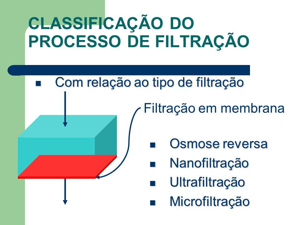 CLASSIFICAÇÃO DO PROCESSO DE FILTRAÇÃO Com relação ao tipo de filtração Com relação ao tipo de filtração Filtração em membrana Osmose reversa Osmose reversa Nanofiltração Nanofiltração Ultrafiltração Ultrafiltração Microfiltração Microfiltração