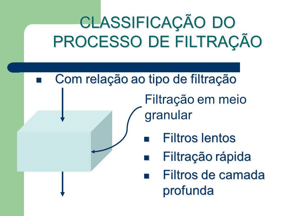 Com relação ao tipo de filtração Com relação ao tipo de filtração Filtração em meio granular Filtros lentos Filtros lentos Filtração rápida Filtração rápida Filtros de camada profunda Filtros de camada profunda CLASSIFICAÇÃO DO PROCESSO DE FILTRAÇÃO