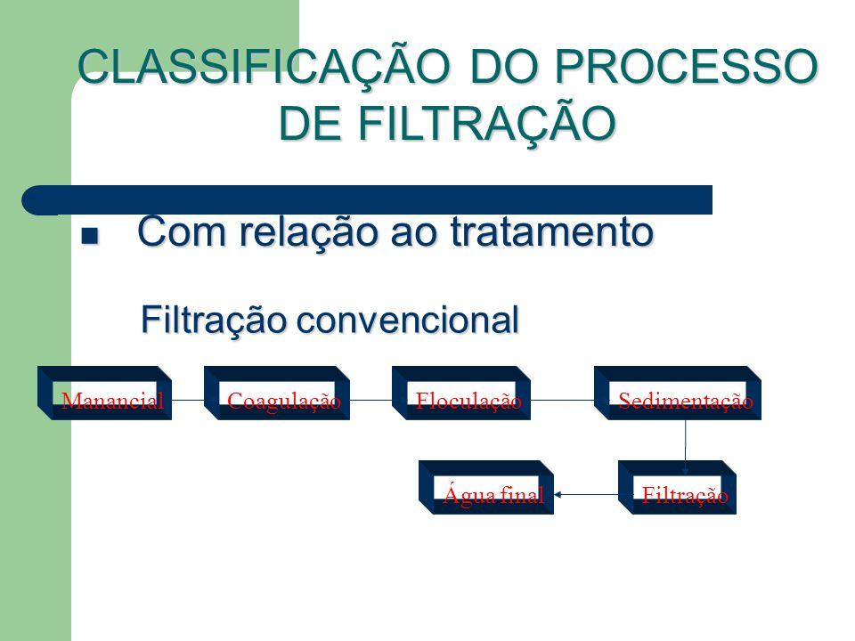 Com relação ao tratamento Com relação ao tratamento Filtração convencional ManancialCoagulaçãoFloculaçãoSedimentação Filtração CLASSIFICAÇÃO DO PROCESSO DE FILTRAÇÃO Água final