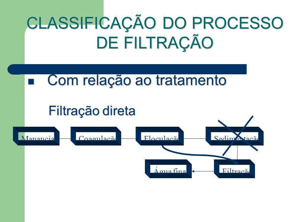 Com relação ao tratamento Com relação ao tratamento Filtração direta ManancialCoagulaçãoFloculaçãoSedimentação Filtração CLASSIFICAÇÃO DO PROCESSO DE FILTRAÇÃO Água final