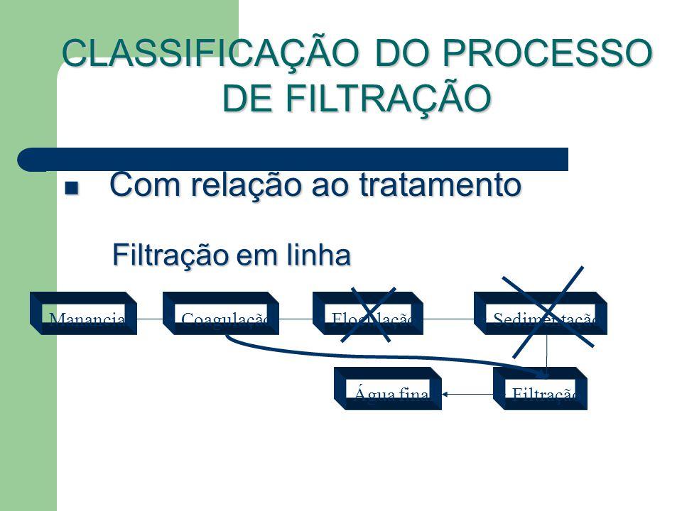 Com relação ao tratamento Com relação ao tratamento Filtração em linha ManancialCoagulaçãoFloculaçãoSedimentação Filtração CLASSIFICAÇÃO DO PROCESSO DE FILTRAÇÃO Água final