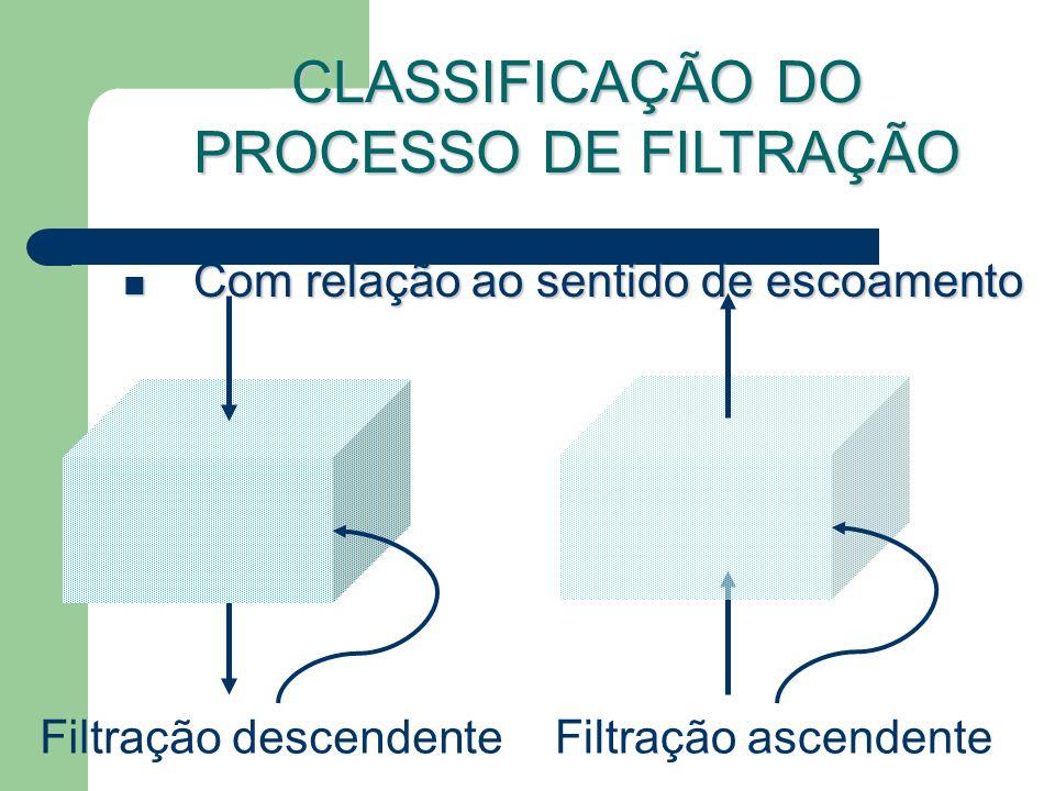 Com relação ao sentido de escoamento Com relação ao sentido de escoamento Filtração descendente CLASSIFICAÇÃO DO PROCESSO DE FILTRAÇÃO Filtração ascendente