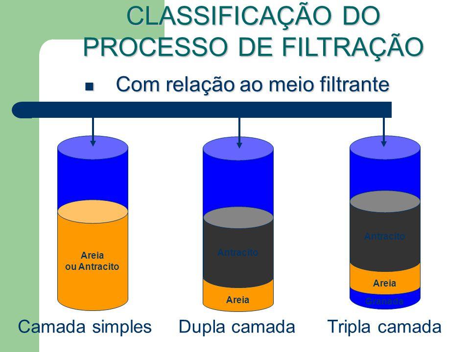 Com relação ao meio filtrante Com relação ao meio filtrante Camada simples CLASSIFICAÇÃO DO PROCESSO DE FILTRAÇÃO Dupla camadaTripla camada Areia ou Antracito Areia Antracito Areia Antracito Granada
