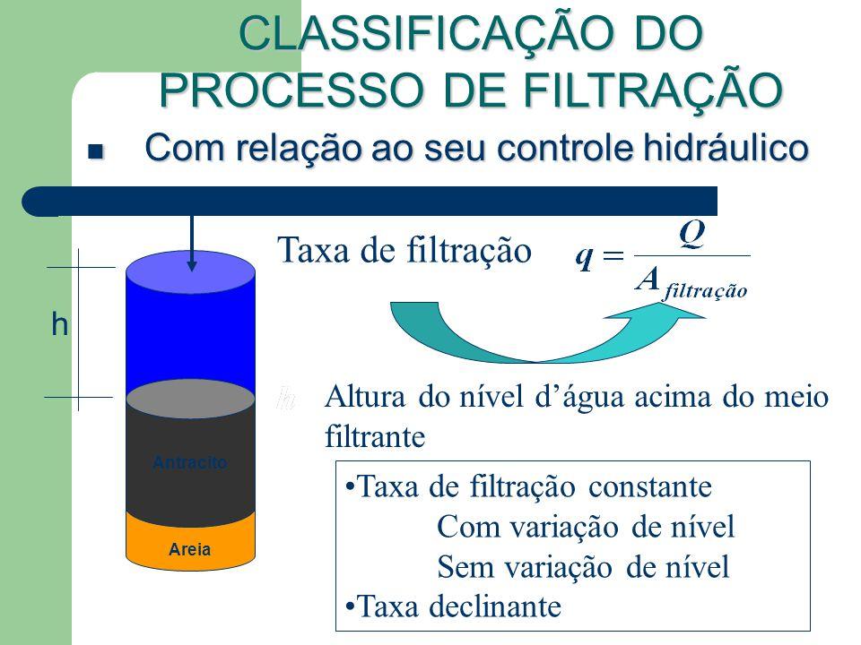 Com relação ao seu controle hidráulico Com relação ao seu controle hidráulico CLASSIFICAÇÃO DO PROCESSO DE FILTRAÇÃO Areia Antracito Taxa de filtração Altura do nível dágua acima do meio filtrante h Taxa de filtração constante Com variação de nível Sem variação de nível Taxa declinante