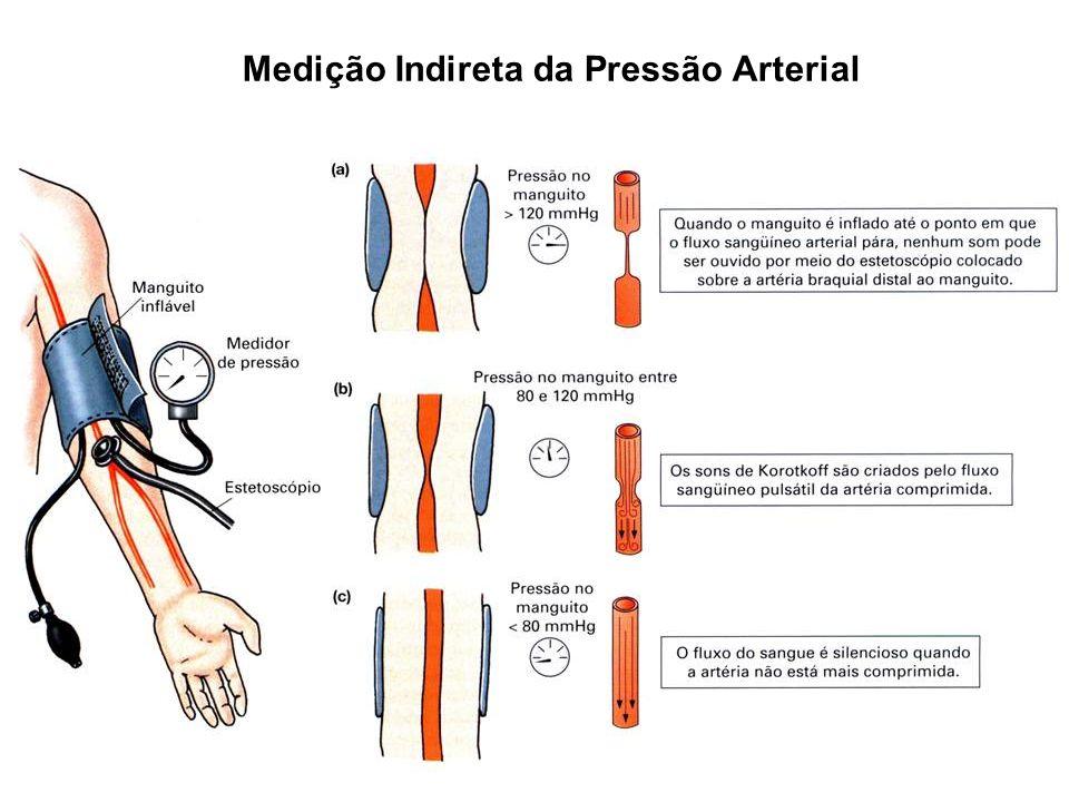 Medição Indireta da Pressão Arterial