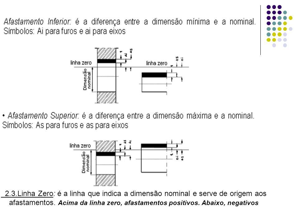 2.3.Linha Zero: é a linha que indica a dimensão nominal e serve de origem aos afastamentos. Acima da linha zero, afastamentos positivos. Abaixo, negat