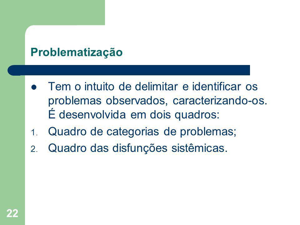 22 Problematização Tem o intuito de delimitar e identificar os problemas observados, caracterizando-os. É desenvolvida em dois quadros: 1. Quadro de c