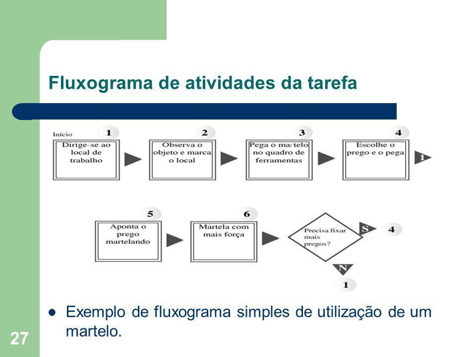 27 Fluxograma de atividades da tarefa Exemplo de fluxograma simples de utilização de um martelo.