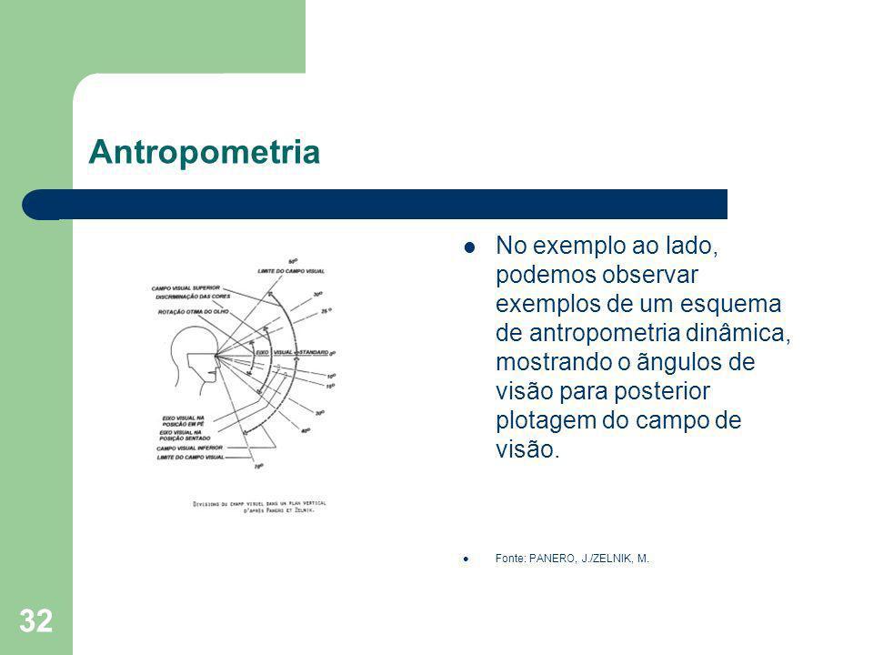 32 Antropometria No exemplo ao lado, podemos observar exemplos de um esquema de antropometria dinâmica, mostrando o ãngulos de visão para posterior pl