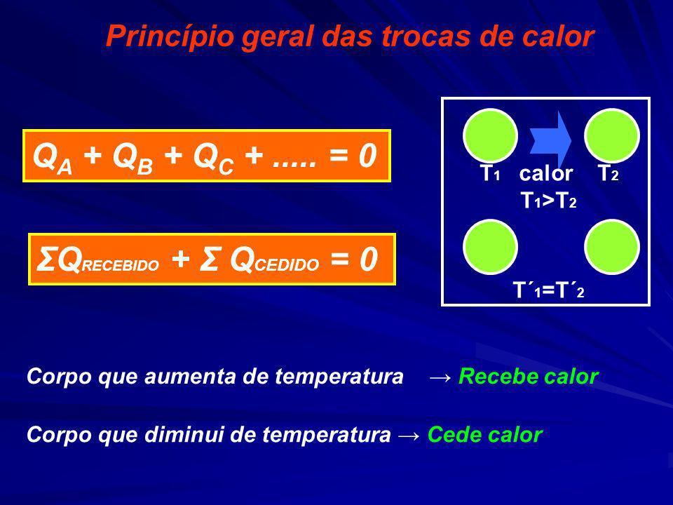 Princípio geral das trocas de calor Q A + Q B + Q C +..... = 0 Corpo que aumenta de temperatura Recebe calor Corpo que diminui de temperatura Cede cal
