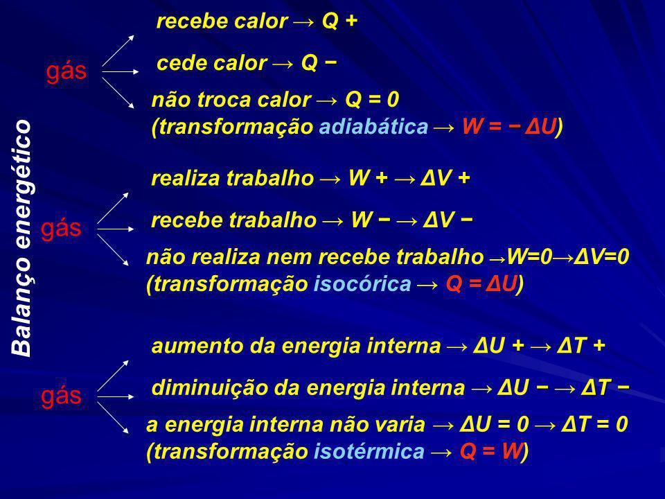 gás + recebe calor Q + cede calor Q não troca calor Q = 0 (transformação adiabática W = ΔU) gás + + realiza trabalho W + ΔV + recebe trabalho W ΔV não