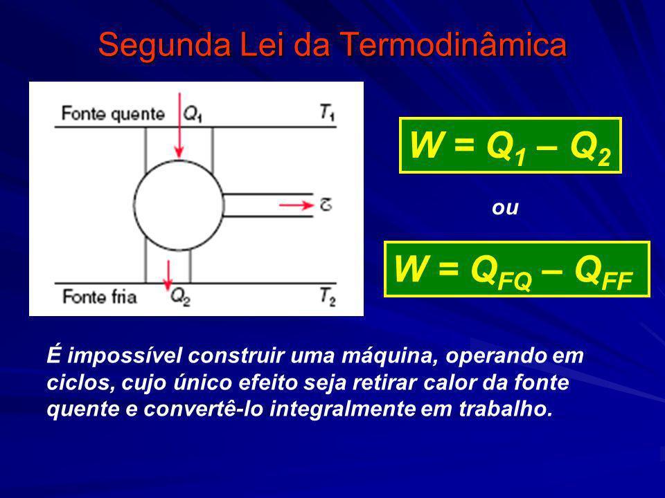 Segunda Lei da Termodinâmica É impossível construir uma máquina, operando em ciclos, cujo único efeito seja retirar calor da fonte quente e convertê-l