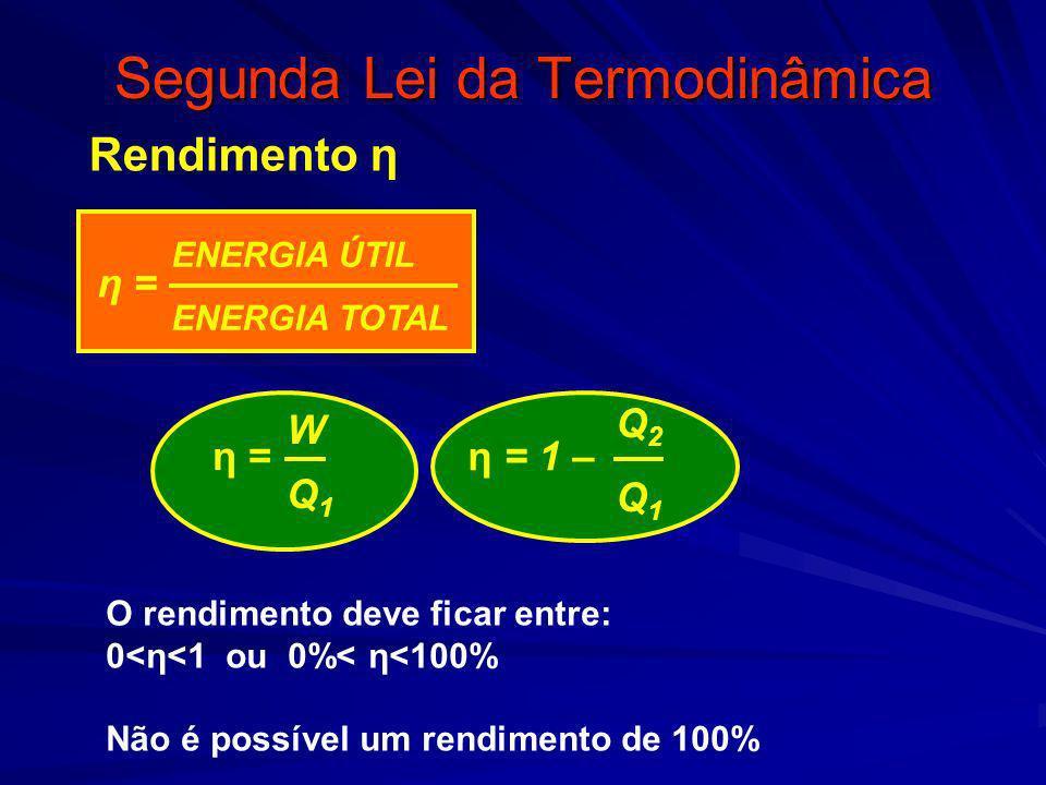 Segunda Lei da Termodinâmica η = ENERGIA ÚTIL ENERGIA TOTAL η = 1 – η = Q2Q1Q2Q1 WQ1WQ1 Rendimento η O rendimento deve ficar entre: 0<η<1 ou 0%< η<100