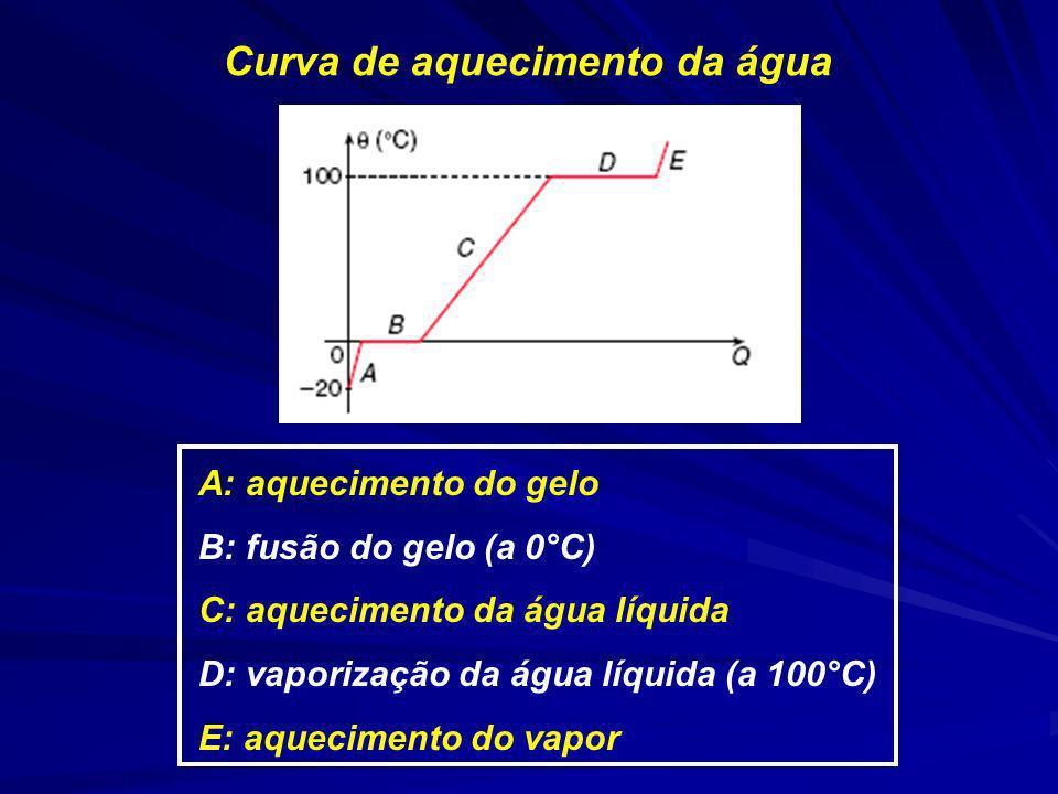 A: aquecimento do gelo B: fusão do gelo (a 0°C) C: aquecimento da água líquida D: vaporização da água líquida (a 100°C) E: aquecimento do vapor Curva