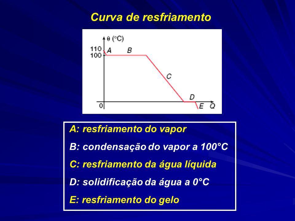 Curva de resfriamento A: resfriamento do vapor B: condensação do vapor a 100°C C: resfriamento da água líquida D: solidificação da água a 0°C E: resfr