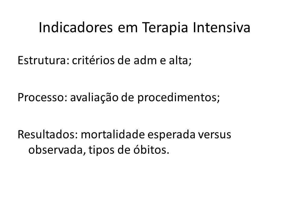 Indicadores em Terapia Intensiva Estrutura: critérios de adm e alta; Processo: avaliação de procedimentos; Resultados: mortalidade esperada versus observada, tipos de óbitos.