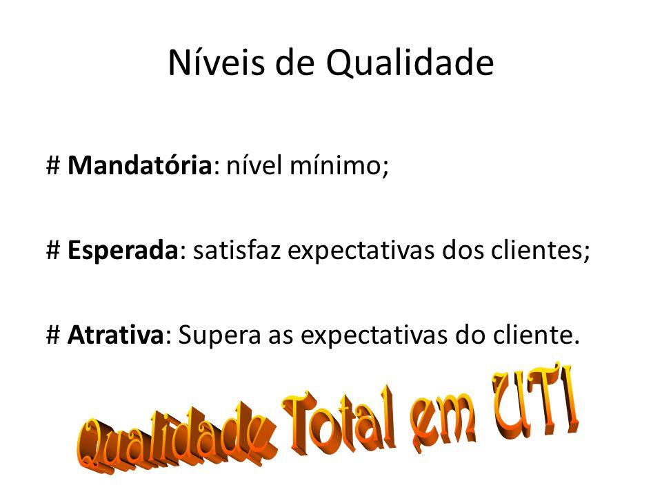 Níveis de Qualidade # Mandatória: nível mínimo; # Esperada: satisfaz expectativas dos clientes; # Atrativa: Supera as expectativas do cliente.