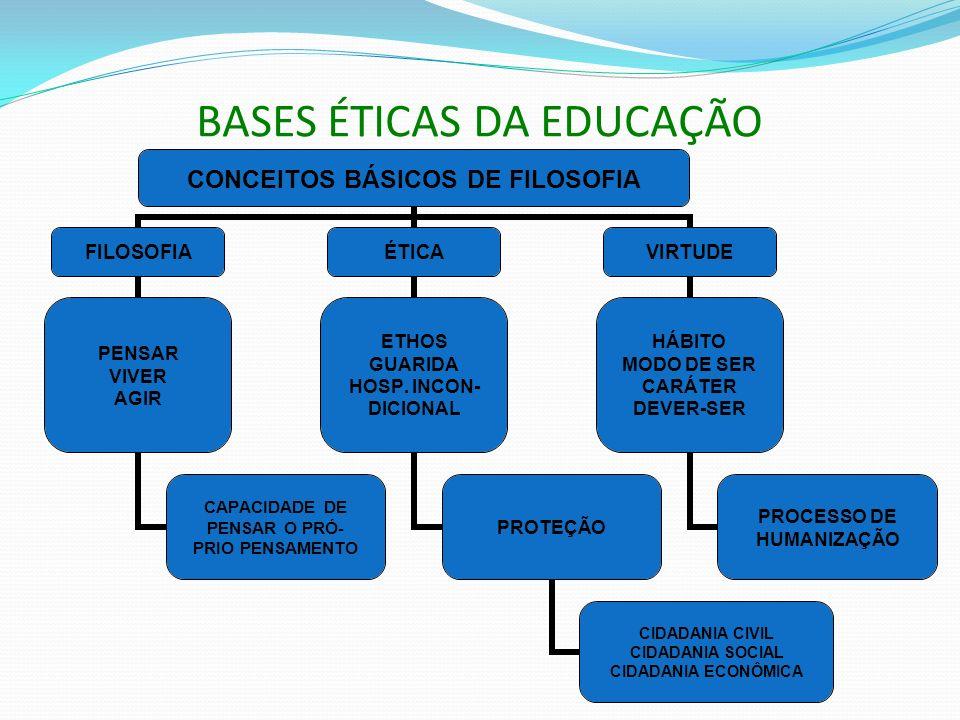 BASES ÉTICAS DA EDUCAÇÃO CONCEITOS BÁSICOS DE FILOSOFIA FILOSOFIA PENSAR VIVER AGIR CAPACIDADE DE PENSAR O PRÓ- PRIO PENSAMENTO ÉTICA ETHOS GUARIDA HOSP.