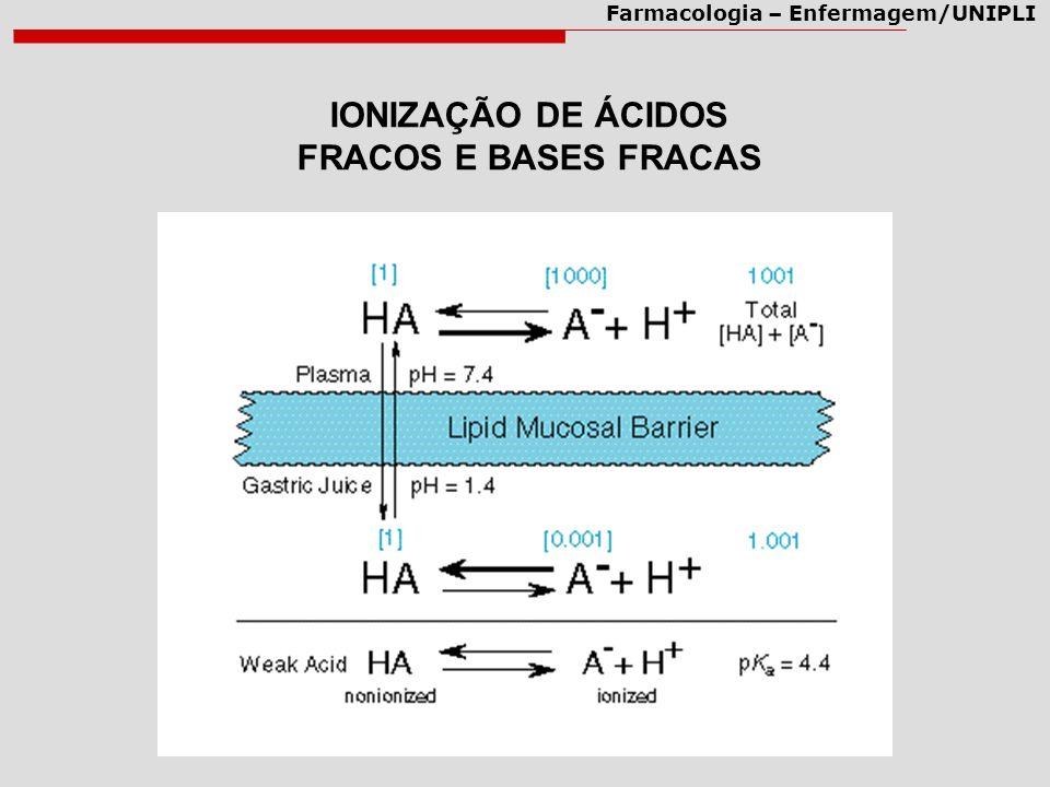Farmacologia – Enfermagem/UNIPLI IONIZAÇÃO DE ÁCIDOS FRACOS E BASES FRACAS