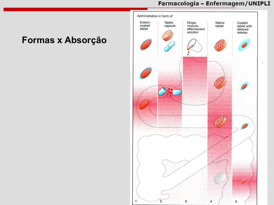 Farmacologia – Enfermagem/UNIPLI Influência da via de administração e das formas farmacêuticas sobre a concentração plasmática