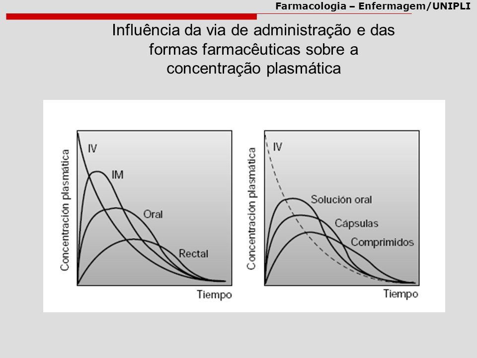 Farmacologia – Enfermagem/UNIPLI Barreiras Fisiológicas