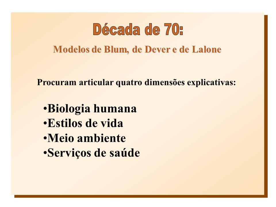 Modelos de Blum, de Dever e de Lalone Procuram articular quatro dimensões explicativas: Biologia humana Estilos de vida Meio ambiente Serviços de saúd