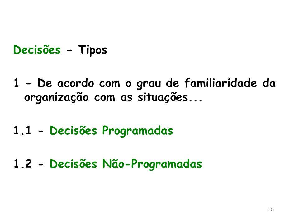 10 Decisões - Tipos 1 - De acordo com o grau de familiaridade da organização com as situações... 1.1 - Decisões Programadas 1.2 - Decisões Não-Program