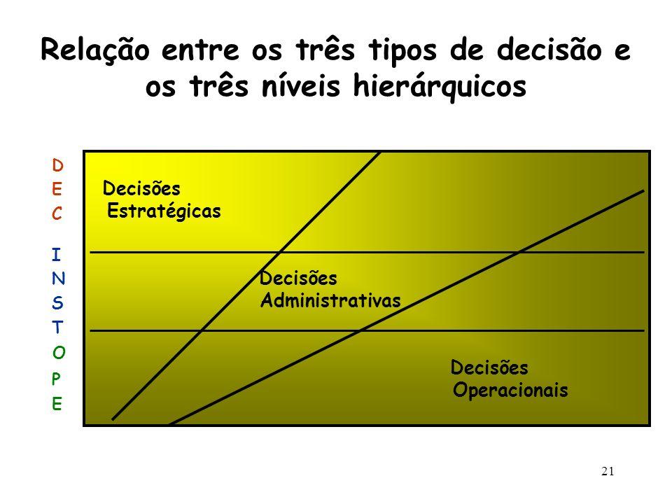 21 Relação entre os três tipos de decisão e os três níveis hierárquicos Decisões Estratégicas Decisões Administrativas Decisões Operacionais DECDEC IN