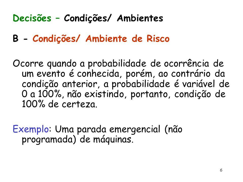 6 Decisões – Condições/ Ambientes B - Condições/ Ambiente de Risco Ocorre quando a probabilidade de ocorrência de um evento é conhecida, porém, ao con