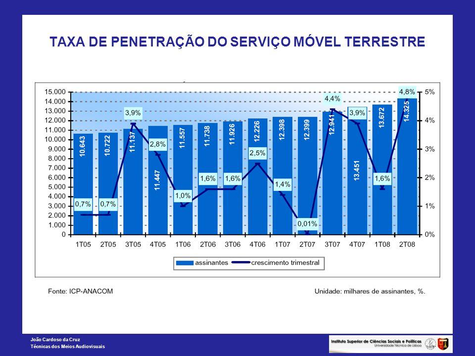 João Cardoso da Cruz Técnicas dos Meios Audiovisuais TAXA DE PENETRAÇÃO DO SERVIÇO MÓVEL TERRESTRE
